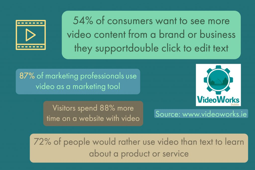 The power of video to market and promote